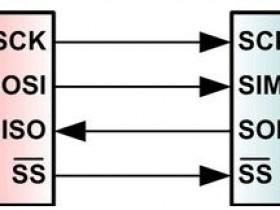 串行外设接口(SPI)总线解析
