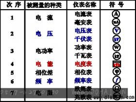 电工测量仪表的分类