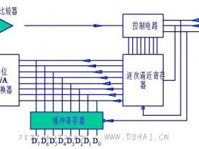 计算机A/D转换器的工作原理