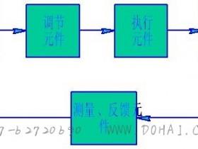伺服系统的结构组成