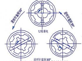 步进电动机的结构与工作原理