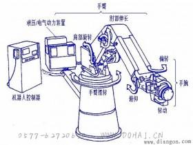 工业机器人的结构