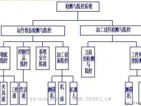 自动化制造系统加工过程中检测与监控系统