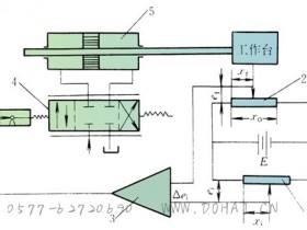电液位置伺服控制系统