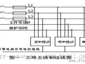 三相五线制供电系统原理和接线图