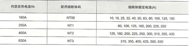 HR18熔断器式隔离开关与熔断器的配用关系
