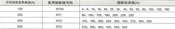 HR5熔断器式隔离开关的配用关系