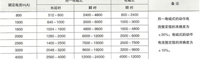 DW16-2000、4000万能式断路器脱扣器电流整定值调节范围