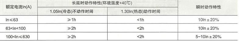 CXM2系列塑壳式断路器的保护特性