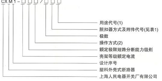CXM1系列塑料外壳式断路器的型号及含义