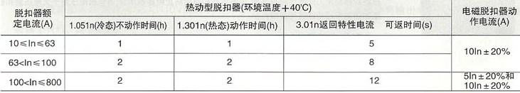 CXM1系列塑料外壳式断路器的热动脱扣器特性