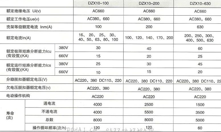 DZX10系列塑料外壳式限流断路器的主要技术特性