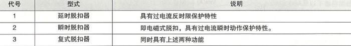 DHM8L系列漏电断路器的脱扣器说明