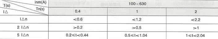 DHM8L系列漏电断路器的漏电保护时间