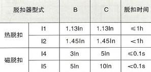 DHM18-40/1N系列小型断路器的脱扣器特性