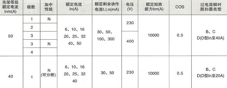 SRM18LE(L7)系列漏电断路器的剩余电流分段值