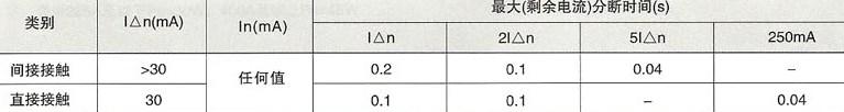 SRM18LE(L7)系列漏电断路器的分段时间
