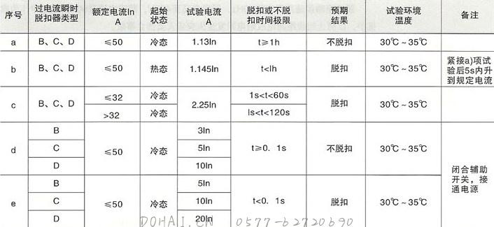 SRM18LE(L7)系列漏电断路器的过电流保护特性