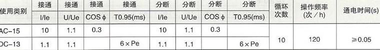 DZ20系列塑料外壳式断路器的分段指数