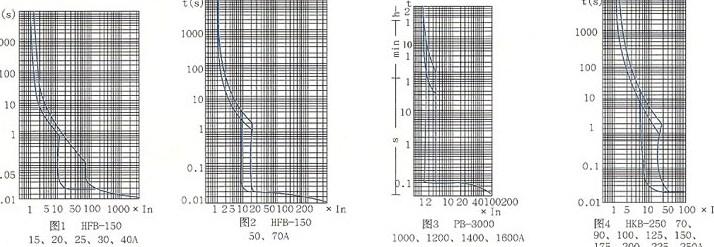 H系列塑料外壳式断路器的时间电流特性