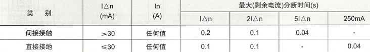 DZ47LE系列漏电断路器的电流分段时间