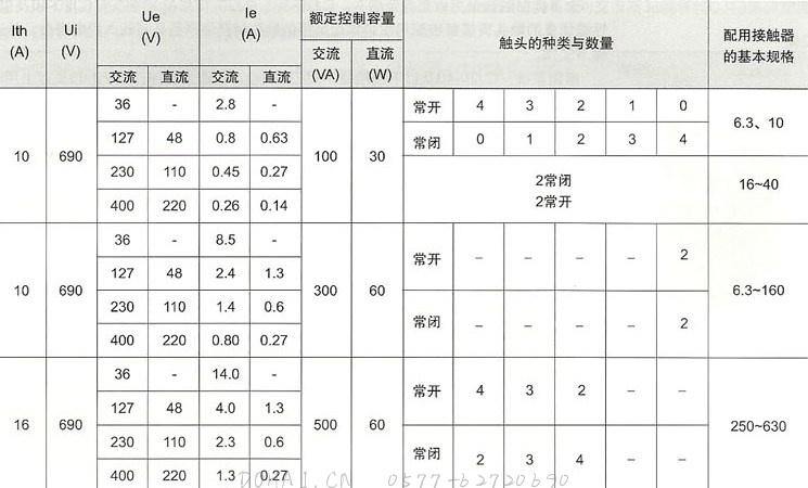 CJ20系列交流接触器的辅助锄头技术参数