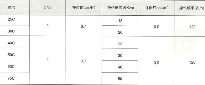 SRC1-25C~SRC1-75C切换电容接触器的补偿特性