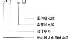 JZC1系列接触器式继电器的型号及含义