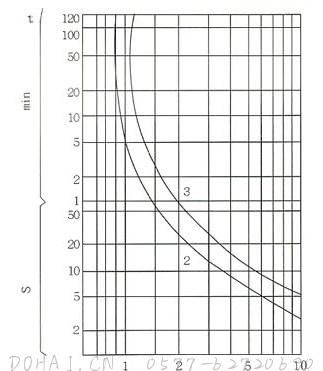 JRS2系列热过载继电器份额主电流的基本参数
