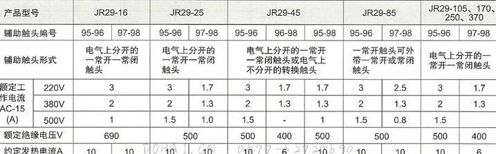 JR29系列热过载继电器的辅助电路参数