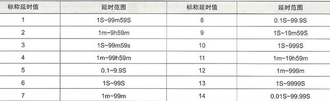 JS11S、JS14S数显时间继电器的延时特性