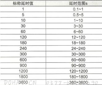 JS20系列晶体管时间继电器的延时标准