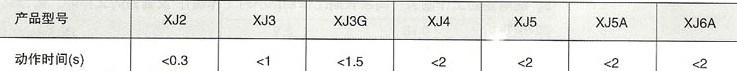XJ系列断相与相序保护继电器的型号说明