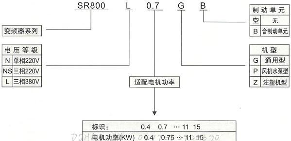 SR800(YT800)系列电流矢量型变频器的铭牌
