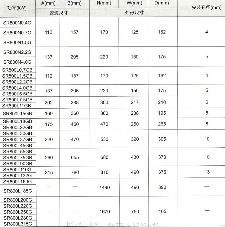 SR800(YT800)系列电流矢量型变频器各型号功率比较
