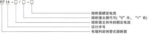 RT16(NT)系列低压高分断能力熔断器的型号及含义