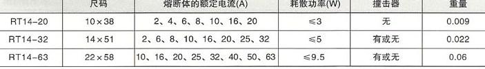 RT16(NT)系列低压高分断能力熔断器的熔断体参数,如rt14-20、rt14-32、rt14-63等