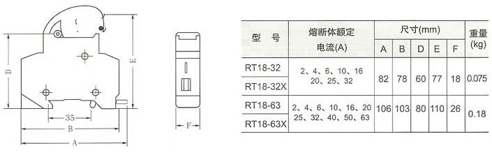 RT18系列圆筒形帽熔断器的主要技术参数和尺寸