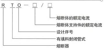 RTO系列低压有填料封闭管式熔断器的型号及含义