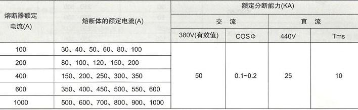 RTO系列低压有填料封闭管式熔断器的基本技术参数