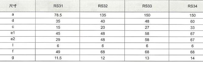 RS31~34系列熔断器的尺寸包括RS31、RS32