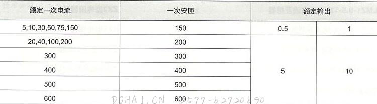 LMZJ1-0.5(5-600/5)的额定电流