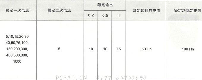 LQG-0.5系列电流互感器的技术参数