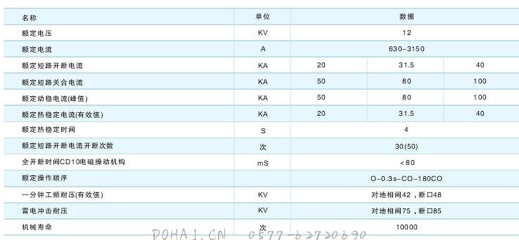 ZN28-12户内高压真空断路器技术参数及规格含义