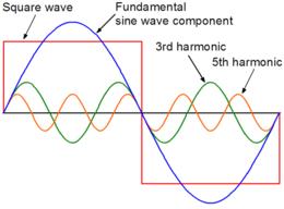 方波与正弦波的基本组成部分,3次谐波和五次谐波