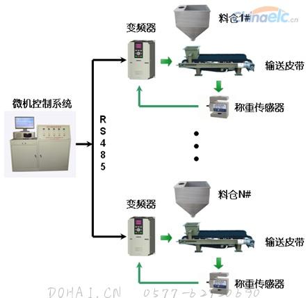 图2 系统控制图