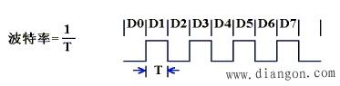 串行通讯的速率与传输距离