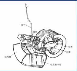 电动式仪表及应用