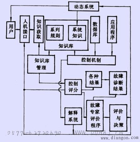 数控机床故障诊断专家系统