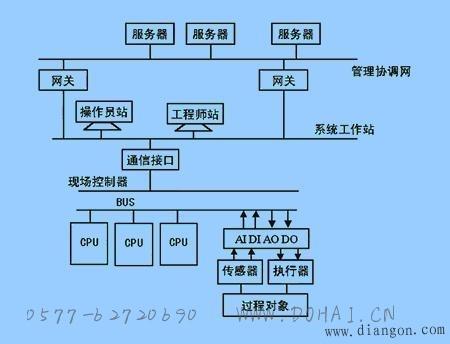 分布式控制系统的主要特点